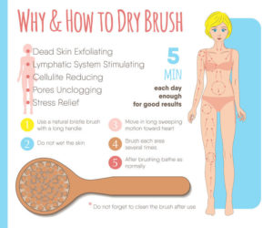 Dry skin brushing helps with lymphatic drainage.